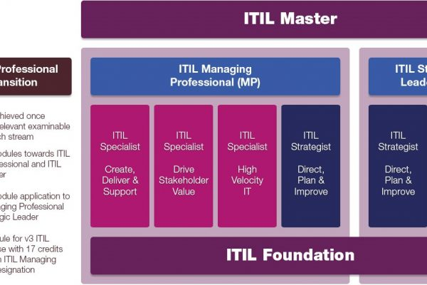 itil 4 certification scheme axelos