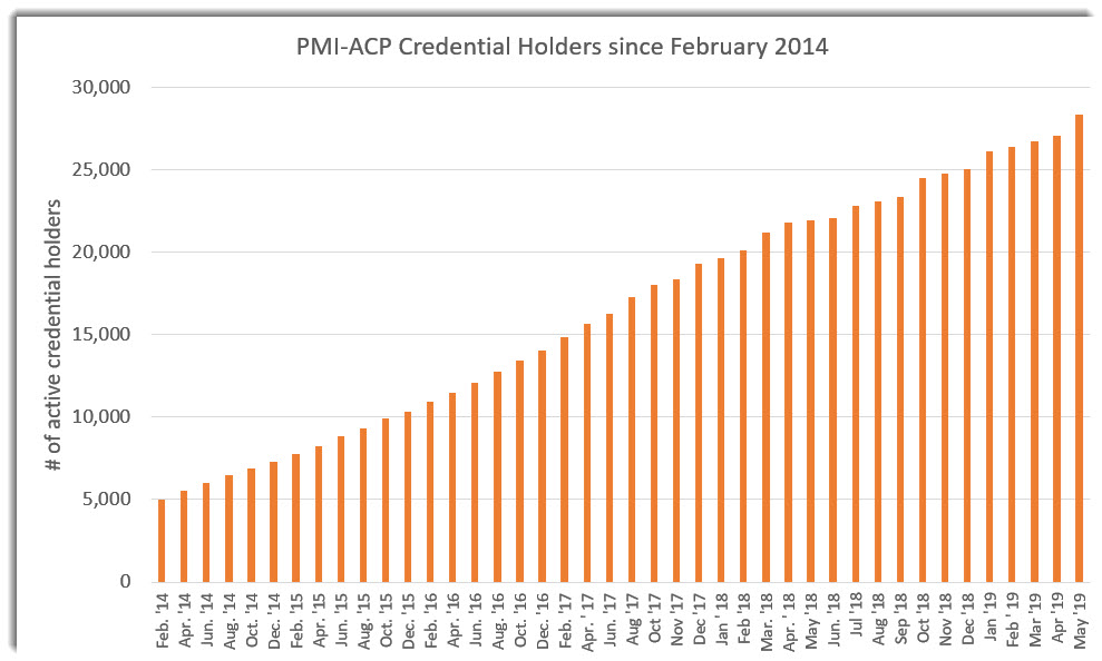 PMI-ACP-Credential-Holders-2019-07