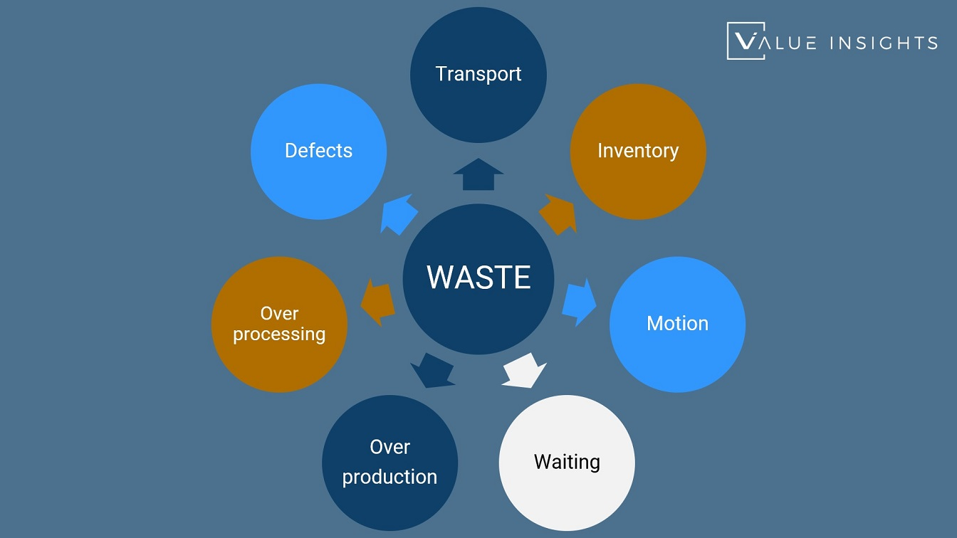 timwood lean manufacturing toyota waste transport inventory motion waiting overproduction over processing defects agile itil 4 safe scaled agile scrum