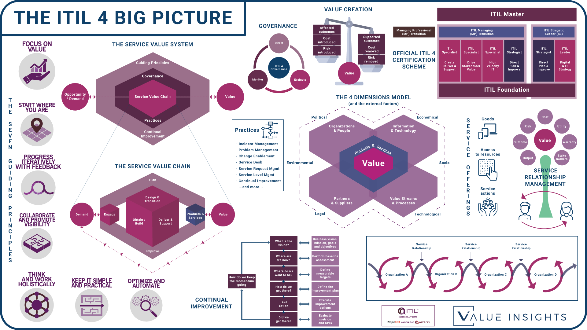 itil 4 big picture overview foundation create deliver support drive stakeholder value high velocity it direct plan and improve digital it strategy managing professional transition service management itsm badge png logo axelos peoplecert value insights