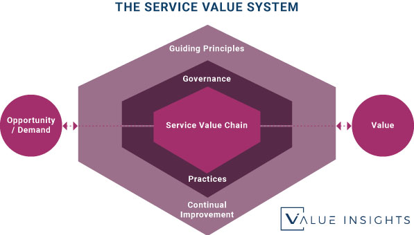The ITIL 4 Service Value System