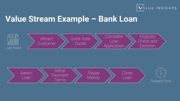 Value Stream Bank Loan example agile lean process map flow value demand scaled safe