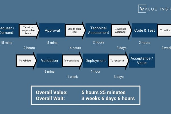 value stream wait time cycle agile safe scaled process continual improvement
