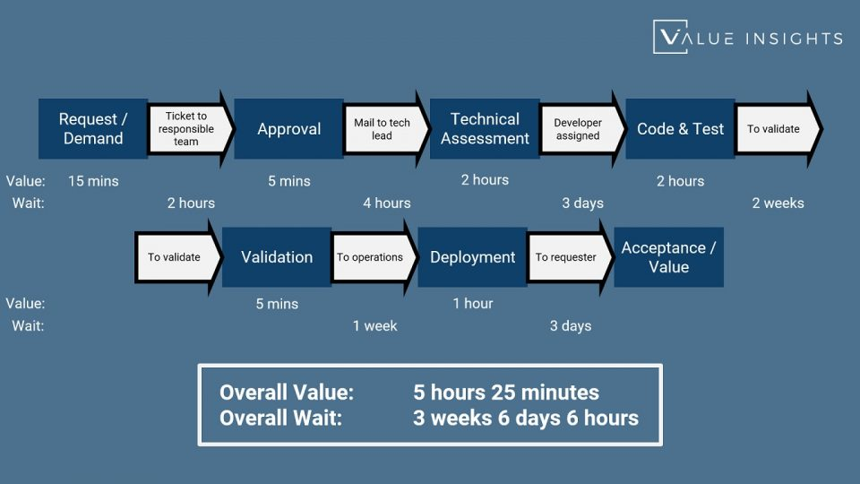 Difference between Value Streams and Processes