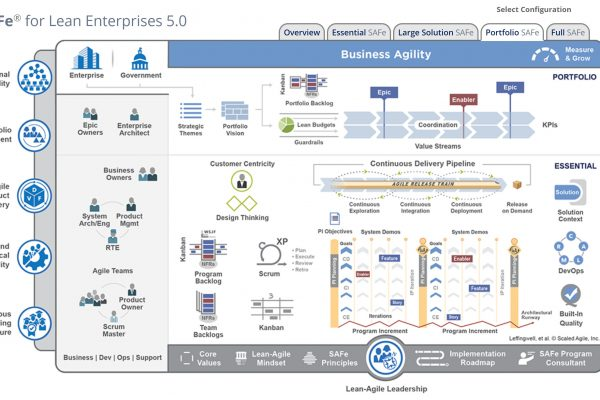 SAFe 5.0 Big Picture © Scaled Agile, Inc., see https://www.scaledagileframework.com/