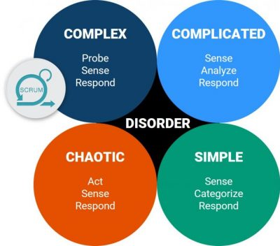 scrum cynefin framework agile simple complicated complex chaotic disorder switzerland agile training value insights
