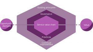 itil 4 foundation service value system training switzerland