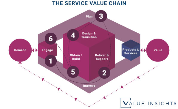 handling user incident value stream itil 4 service value chain insights