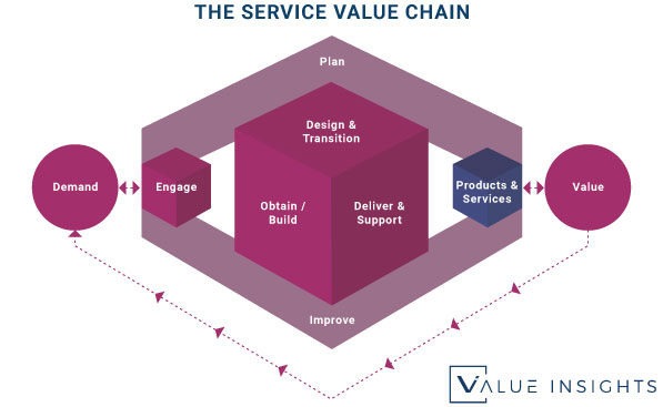 The ITIL 4 Service Value Chain