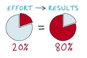 pareto principle 80 20 effort result value insights agile training coaching knowledge management