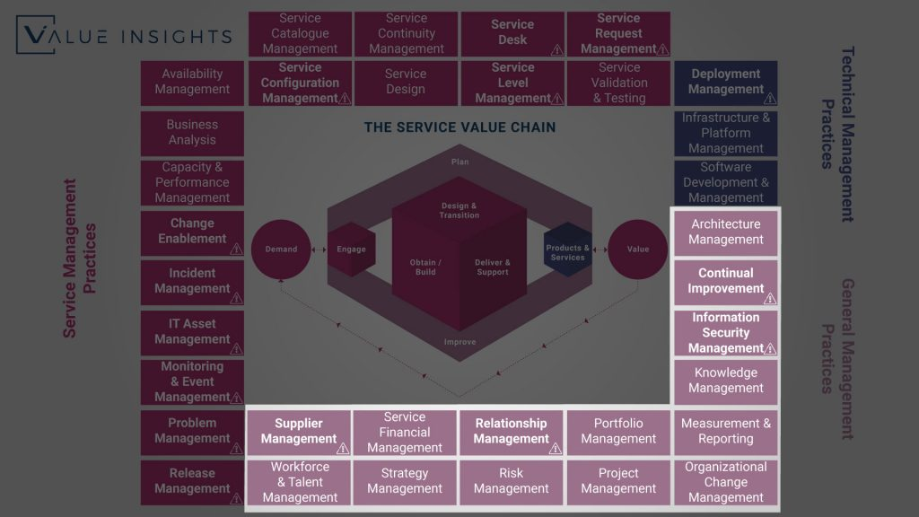 itil 4 general management practices overview big picture all practice axelos service management itsm value insights service value chain system