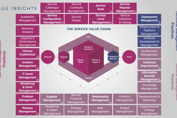 itil 4 practices overview big picture all practice axelos service management itsm value insights service value chain system