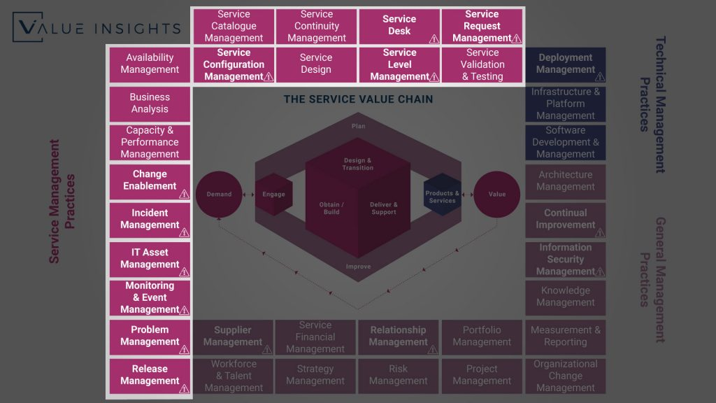 itil 4 service management practices overview big picture all practice axelos service management itsm value insights service value chain system