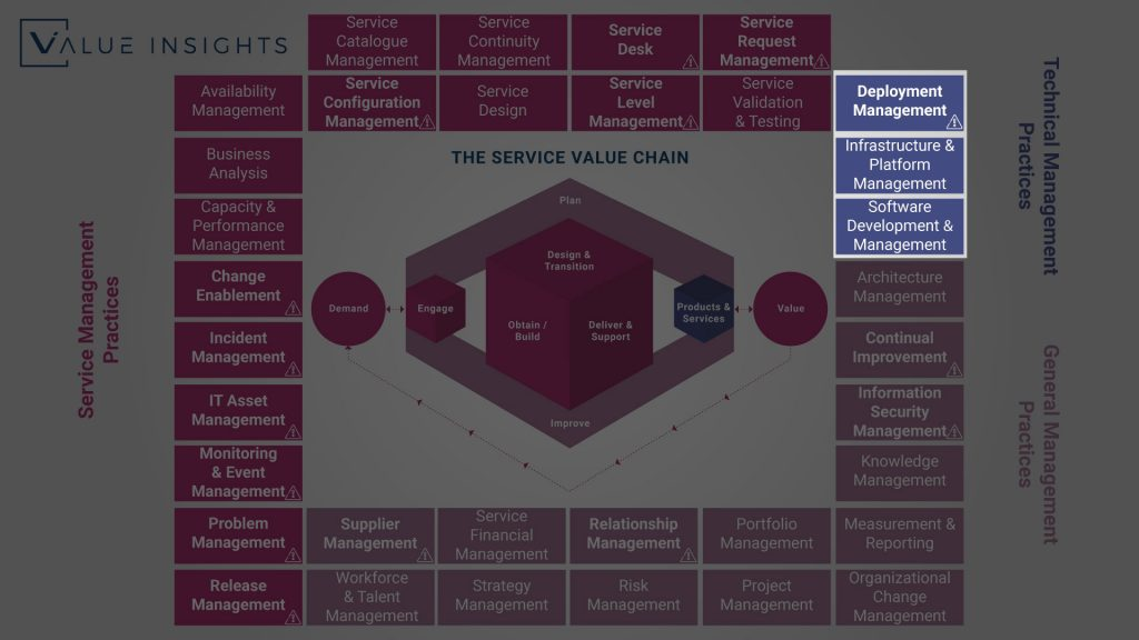 itil 4 technical management practices overview big picture all practice axelos service management itsm value insights service value chain system