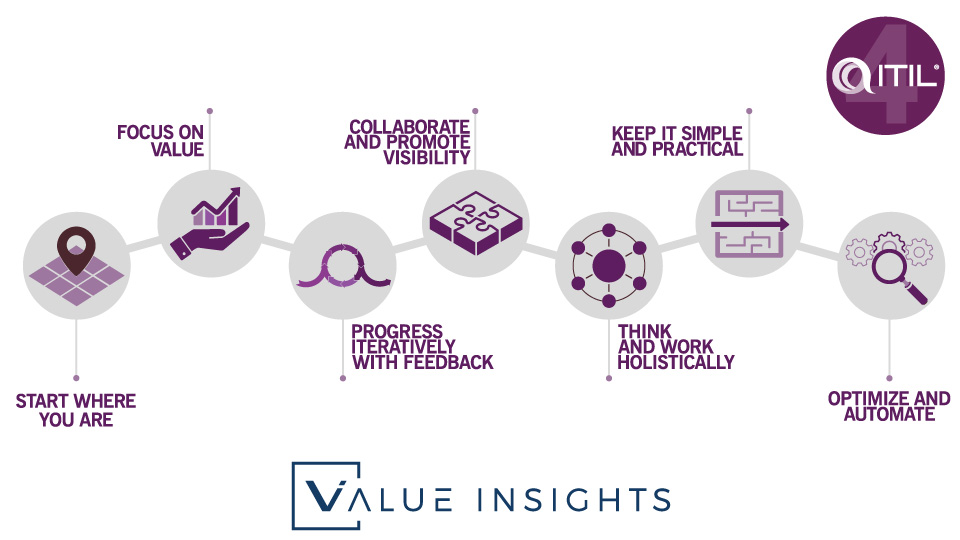 itil 4 big picture seven 7 guiding principles overview foundation focus on value start where you are progress iteratively with feedback collaborate and promote visibility think and work holistically keep it simple and practical optimize and automate service management itsm badge png logo axelos peoplecert value insights